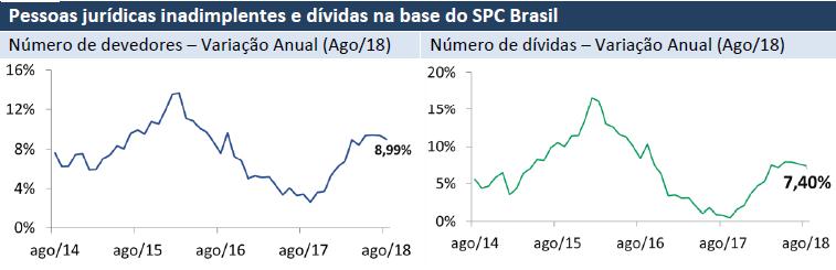 Inadimplência das empresas cresce 9% em agosto, aponta indicador da CNDL/SPC Brasil